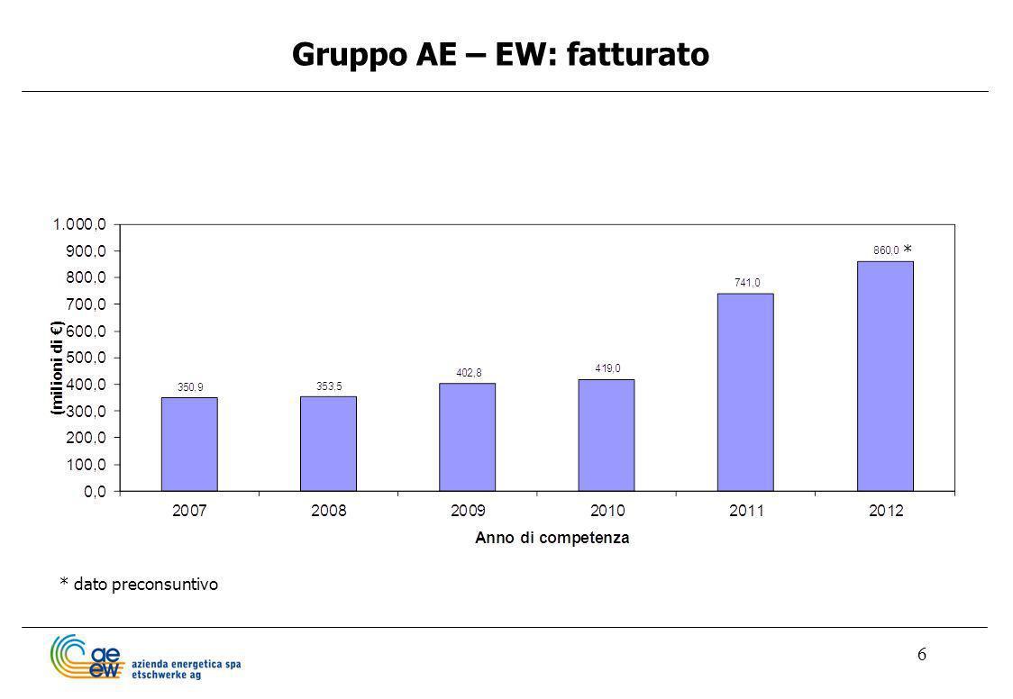 6 Gruppo AE – EW: fatturato * dato preconsuntivo *