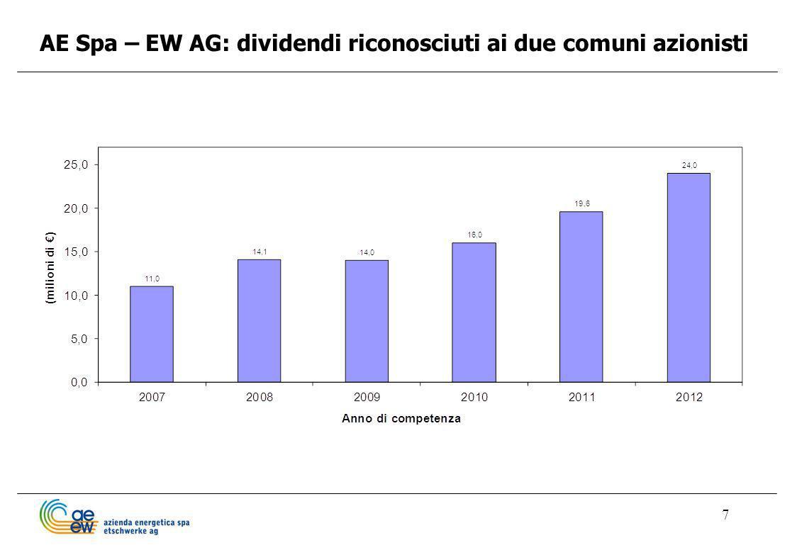 7 AE Spa – EW AG: dividendi riconosciuti ai due comuni azionisti