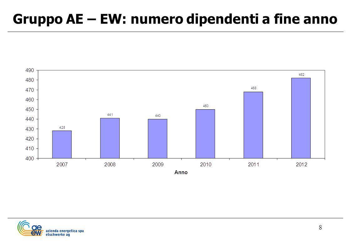 8 Gruppo AE – EW: numero dipendenti a fine anno