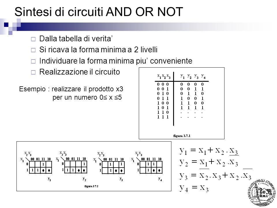 Sintesi di circuiti AND OR NOT Dalla tabella di verita Si ricava la forma minima a 2 livelli Individuare la forma minima piu conveniente Realizzazione il circuito Esempio : realizzare il prodotto x3 per un numero 0 x 5