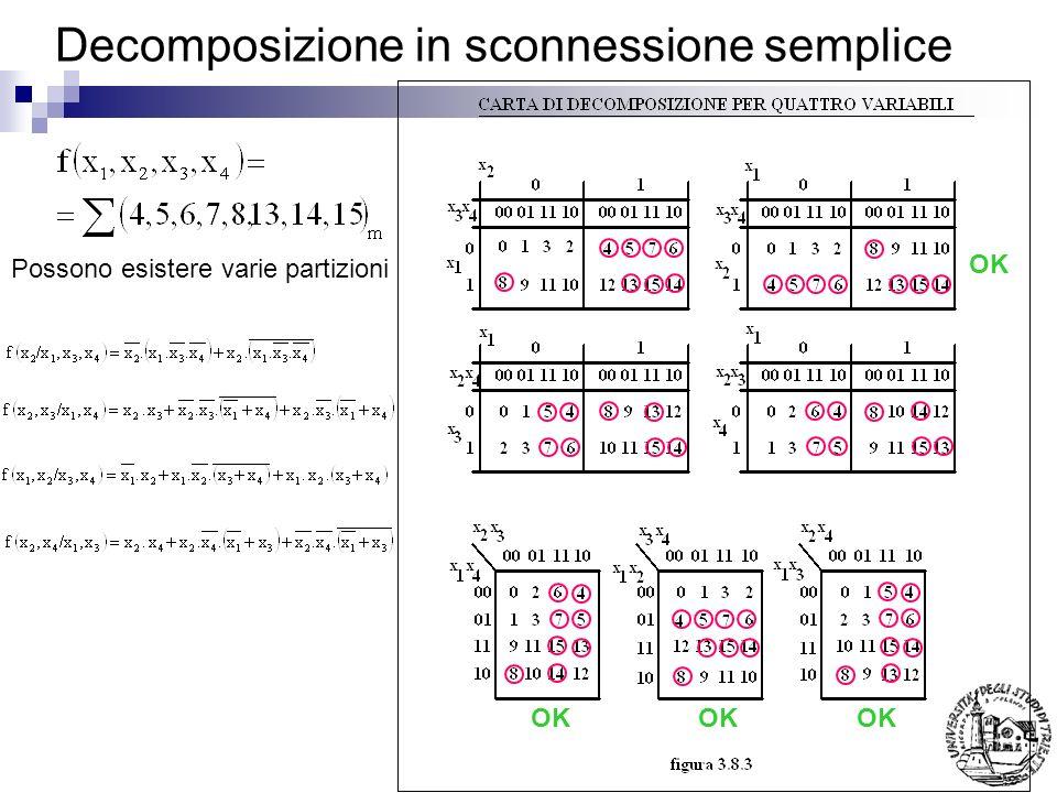 Decomposizione in sconnessione semplice OK Possono esistere varie partizioni OK