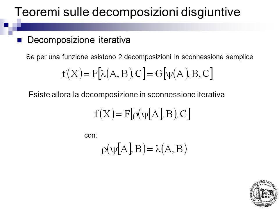 Teoremi sulle decomposizioni disgiuntive Decomposizione iterativa Esiste allora la decomposizione in sconnessione iterativa con: Se per una funzione esistono 2 decomposizioni in sconnessione semplice
