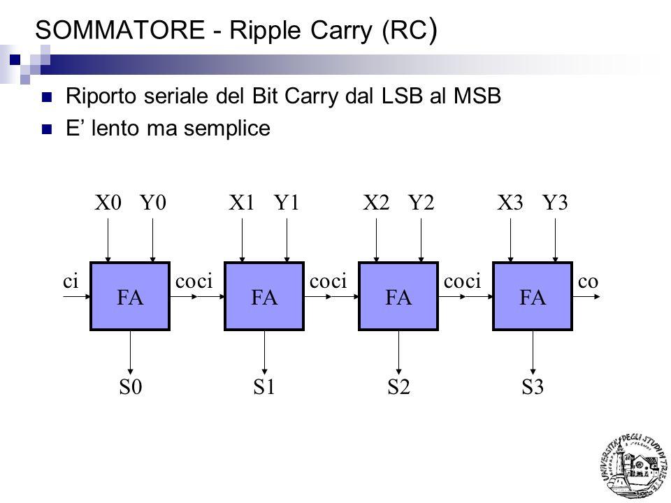 SOMMATORE - Ripple Carry (RC ) Riporto seriale del Bit Carry dal LSB al MSB E lento ma semplice FA cico FA cico FA cico FA cico X0Y0X1Y1X2Y2X3Y3 S0S1S2S3