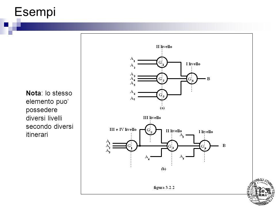 Esempi Nota: lo stesso elemento puo possedere diversi livelli secondo diversi itinerari