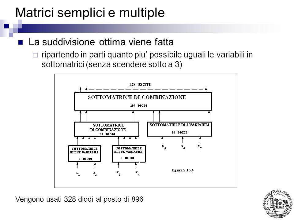 Matrici semplici e multiple Vengono usati 328 diodi al posto di 896 La suddivisione ottima viene fatta ripartendo in parti quanto piu possibile uguali le variabili in sottomatrici (senza scendere sotto a 3)