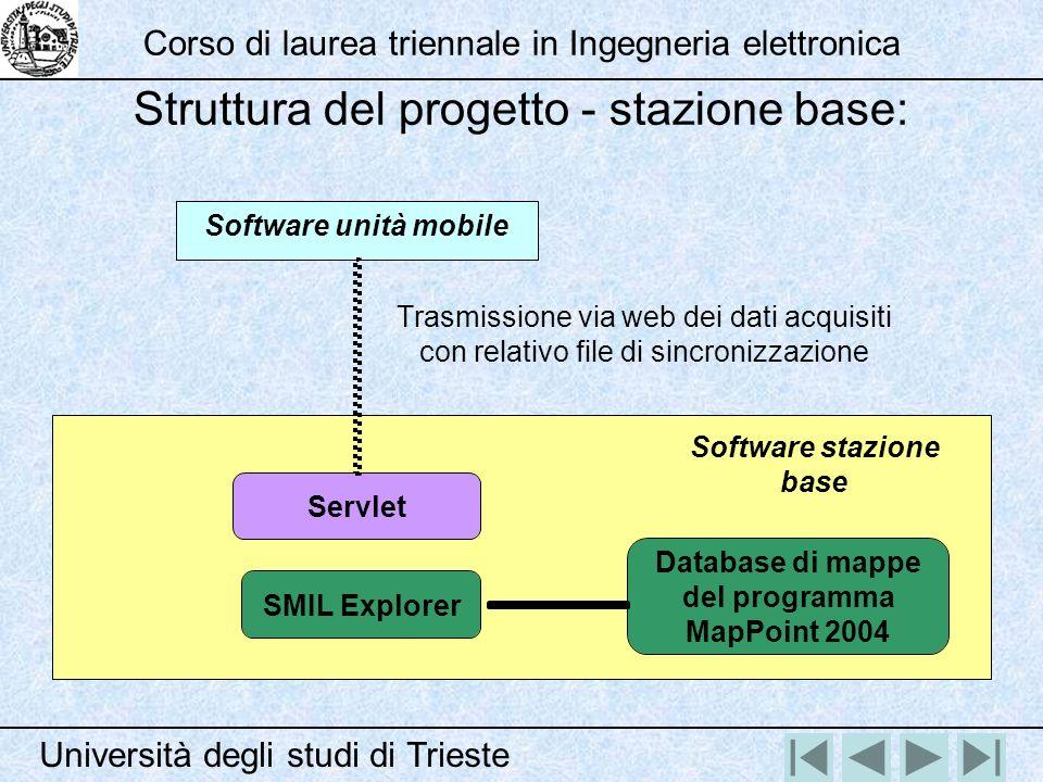 Software unità mobile Servlet Software stazione base SMIL Explorer Database di mappe del programma MapPoint 2004 Trasmissione via web dei dati acquisi