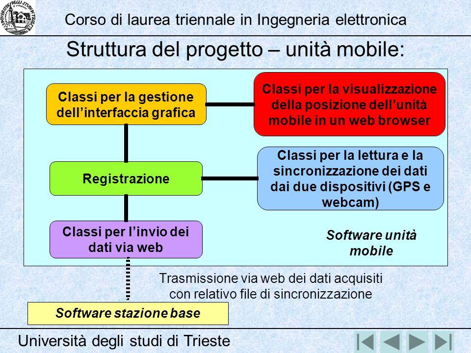 Classi per la gestione dellinterfaccia grafica Classi per la visualizzazione della posizione dellunità mobile in un web browser Classi per la lettura