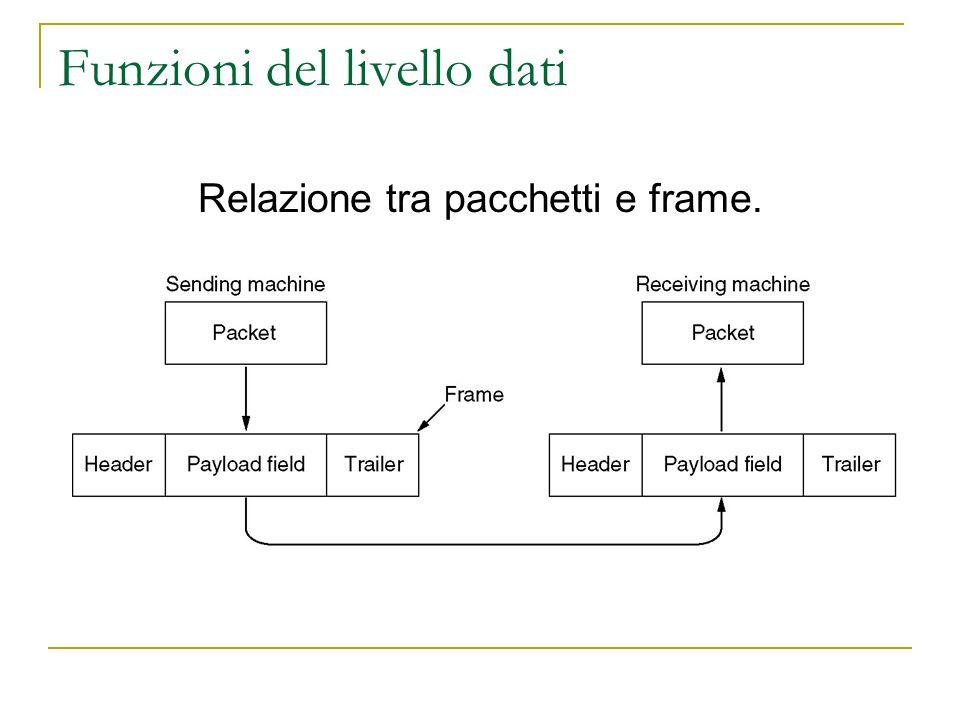 Funzioni del livello dati Relazione tra pacchetti e frame.