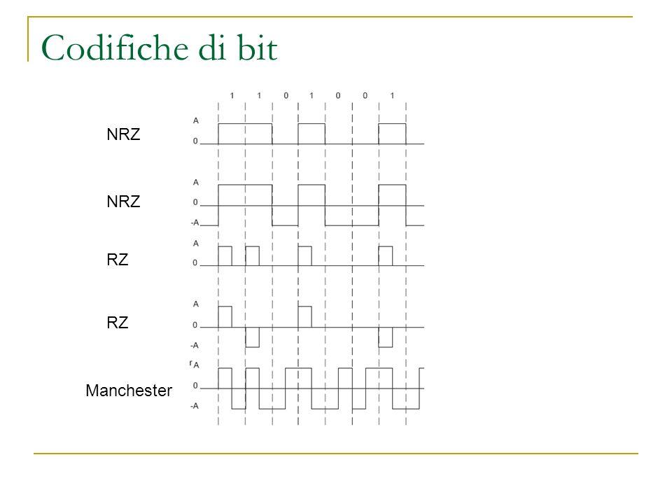 Codifiche di bit NRZ RZ Manchester