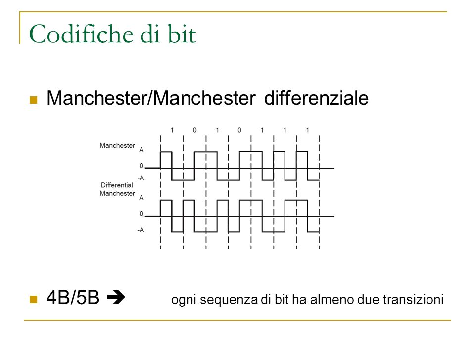 Codifiche di bit Manchester/Manchester differenziale 4B/5B ogni sequenza di bit ha almeno due transizioni