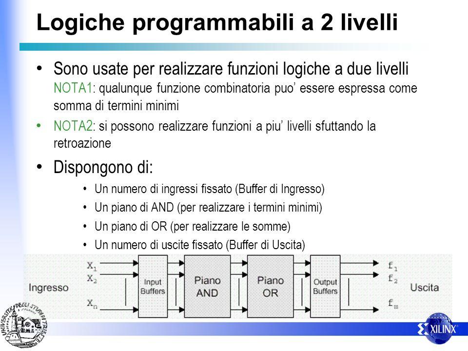 Logiche programmabili a 2 livelli Sono usate per realizzare funzioni logiche a due livelli NOTA1: qualunque funzione combinatoria puo essere espressa come somma di termini minimi NOTA2: si possono realizzare funzioni a piu livelli sfuttando la retroazione Dispongono di: Un numero di ingressi fissato (Buffer di Ingresso) Un piano di AND (per realizzare i termini minimi) Un piano di OR (per realizzare le somme) Un numero di uscite fissato (Buffer di Uscita)