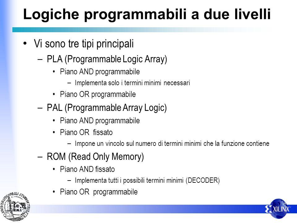 Logiche programmabili a due livelli Vi sono tre tipi principali – PLA (Programmable Logic Array) Piano AND programmabile – Implementa solo i termini m