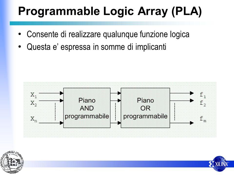 Programmable Logic Array (PLA) Consente di realizzare qualunque funzione logica Questa e espressa in somme di implicanti