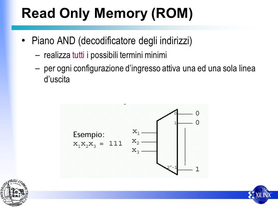 Read Only Memory (ROM) Piano AND (decodificatore degli indirizzi) – realizza tutti i possibili termini minimi – per ogni configurazione dingresso attiva una ed una sola linea duscita