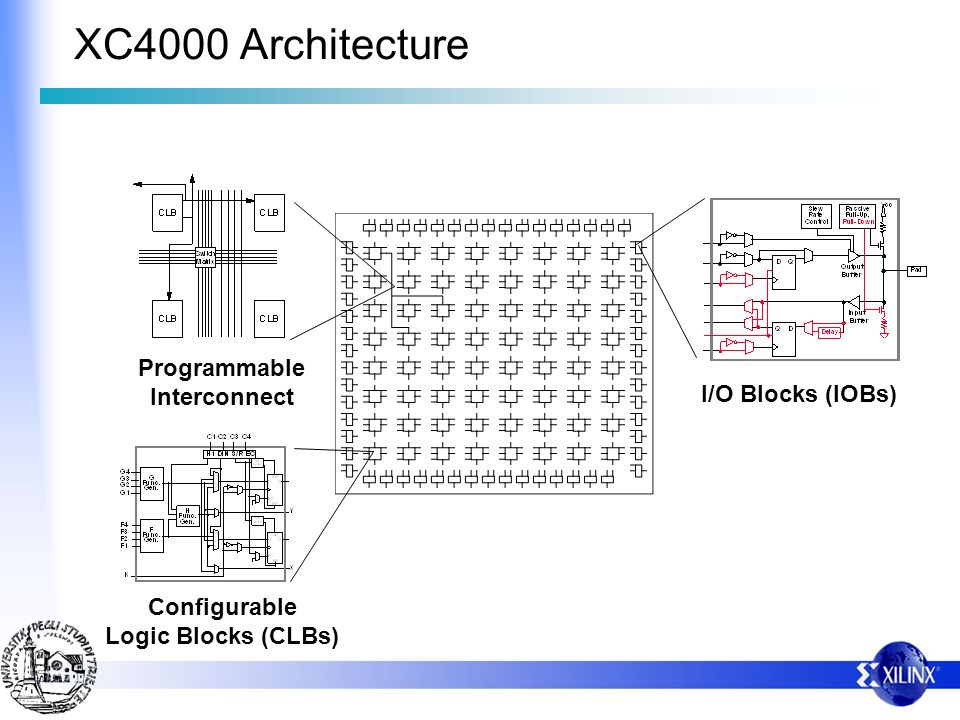 XC4000 Architecture Programmable Interconnect I/O Blocks (IOBs) Configurable Logic Blocks (CLBs)