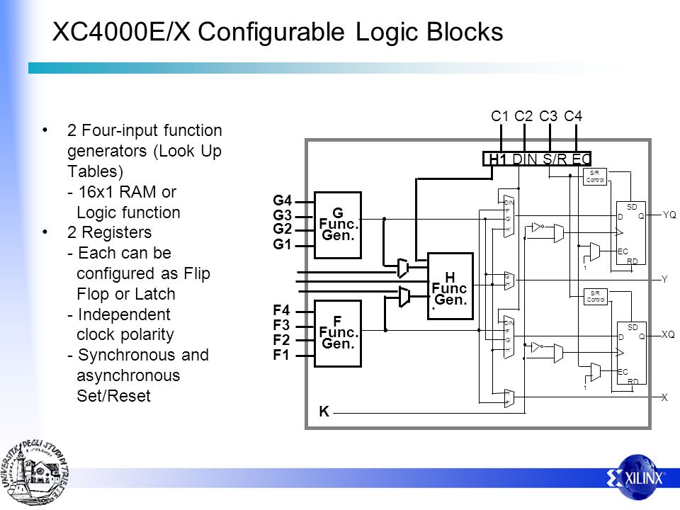 XC4000E/X Configurable Logic Blocks 2 Four-input function generators (Look Up Tables) - 16x1 RAM or Logic function 2 Registers - Each can be configured as Flip Flop or Latch - Independent clock polarity - Synchronous and asynchronous Set/Reset
