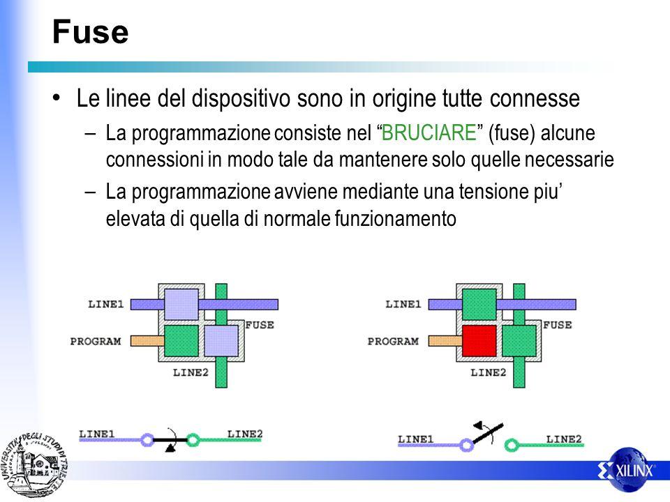 Fuse Le linee del dispositivo sono in origine tutte connesse – La programmazione consiste nel BRUCIARE (fuse) alcune connessioni in modo tale da mante