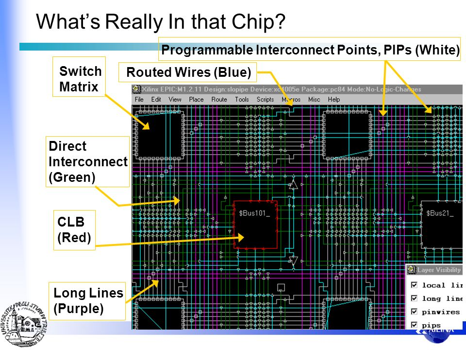 Whats Really In that Chip? CLB (Red) Switch Matrix Long Lines (Purple) Direct Interconnect (Green) Routed Wires (Blue) Programmable Interconnect Point