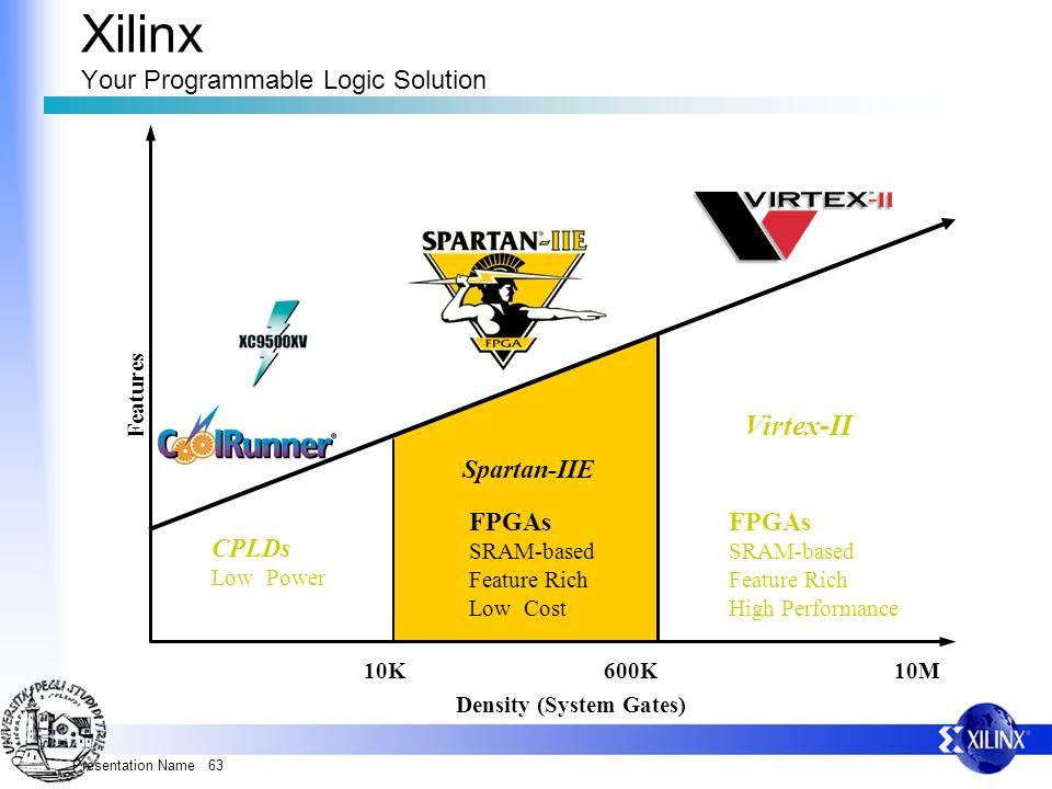 Presentation Name 63 Virtex-II CPLDs Low Power FPGAs SRAM-based Feature Rich High Performance Spartan-IIE Density (System Gates) Features FPGAs SRAM-b