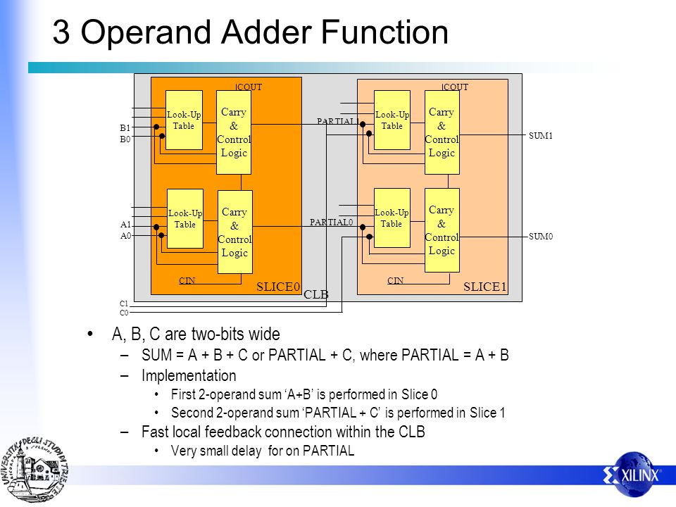 COUT Look-Up Table SLICE0 CIN COUT O Look-Up Table Carry & Control Logic Look-Up Table SLICE1 CIN CLB Look-Up Table B1 B0 A1 A0 C1 C0 SUM1 SUM0 PARTIAL0 PARTIAL1 Carry & Control Logic Carry & Control Logic Carry & Control Logic 3 Operand Adder Function A, B, C are two-bits wide – SUM = A + B + C or PARTIAL + C, where PARTIAL = A + B – Implementation First 2-operand sum A+B is performed in Slice 0 Second 2-operand sum PARTIAL + C is performed in Slice 1 – Fast local feedback connection within the CLB Very small delay for on PARTIAL