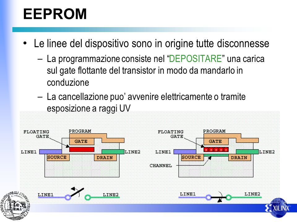 EEPROM Le linee del dispositivo sono in origine tutte disconnesse – La programmazione consiste nel DEPOSITARE una carica sul gate flottante del transistor in modo da mandarlo in conduzione – La cancellazione puo avvenire elettricamente o tramite esposizione a raggi UV