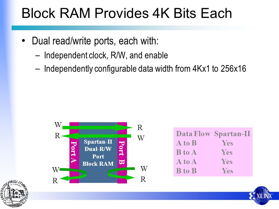 Spartan-II Dual-R/W Port Block RAM Port A Port B W R W R W R R W Data Flow Spartan-II A to B Yes B to A Yes A to A Yes B to B Yes Block RAM Provides 4K Bits Each Dual read/write ports, each with: – Independent clock, R/W, and enable – Independently configurable data width from 4Kx1 to 256x16