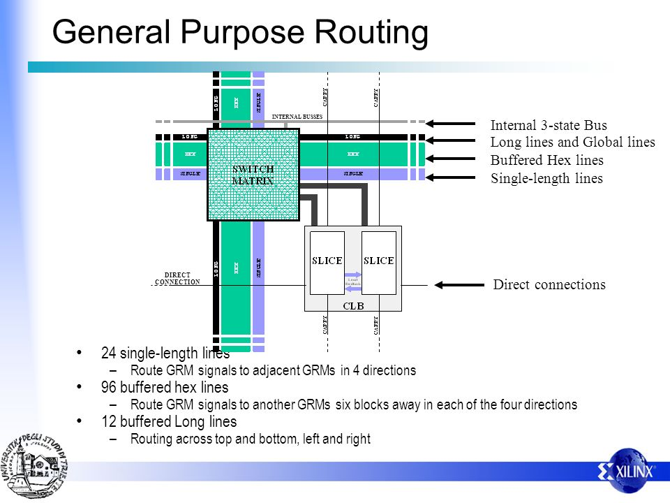 General Purpose Routing 24 single-length lines – Route GRM signals to adjacent GRMs in 4 directions 96 buffered hex lines – Route GRM signals to anoth