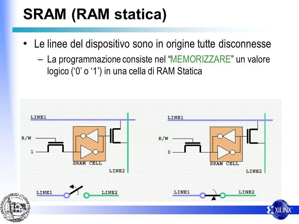 SRAM (RAM statica) Le linee del dispositivo sono in origine tutte disconnesse – La programmazione consiste nel MEMORIZZARE un valore logico (0 o 1) in una cella di RAM Statica