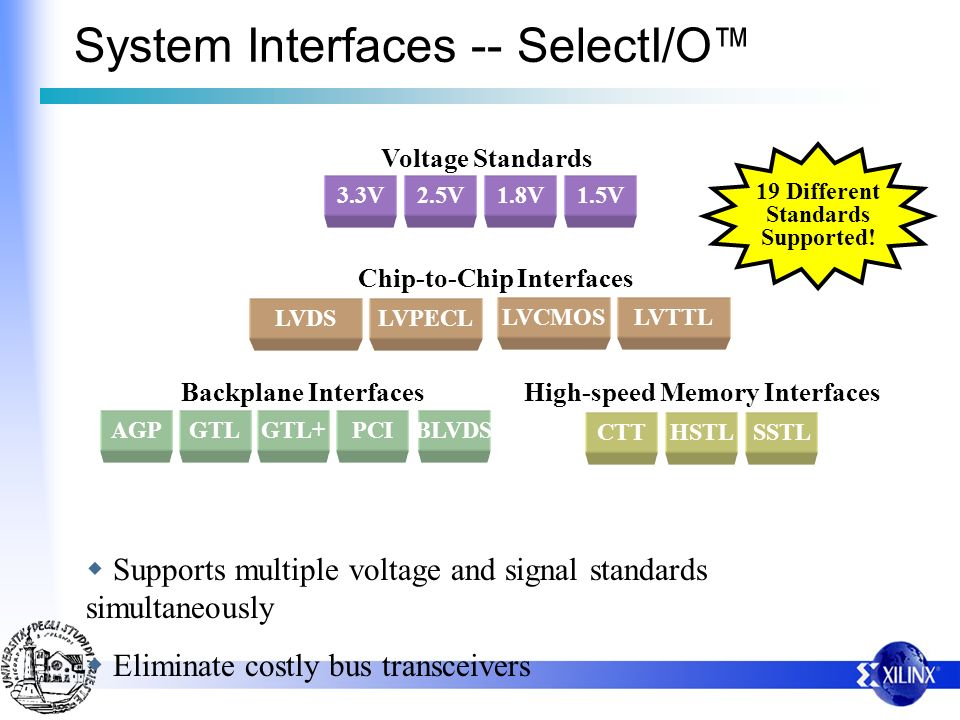 Supports multiple voltage and signal standards simultaneously Eliminate costly bus transceivers System Interfaces -- SelectI/O Voltage Standards 2.5V1.8V3.3V1.5V SSTLHSTLCTT High-speed Memory Interfaces Chip-to-Chip Interfaces LVTTLLVCMOS LVPECLLVDS Backplane Interfaces GTLGTL+AGPPCIBLVDS 19 Different Standards Supported!