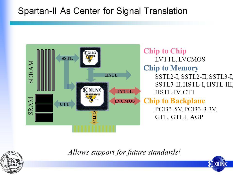 Chip to Chip LVTTL, LVCMOS Chip to Memory SSTL2-I, SSTL2-II, SSTL3-I, SSTL3-II, HSTL-I, HSTL-III, HSTL-IV, CTT Chip to Backplane PCI33-5V, PCI33-3.3V, GTL, GTL+, AGP Allows support for future standards.