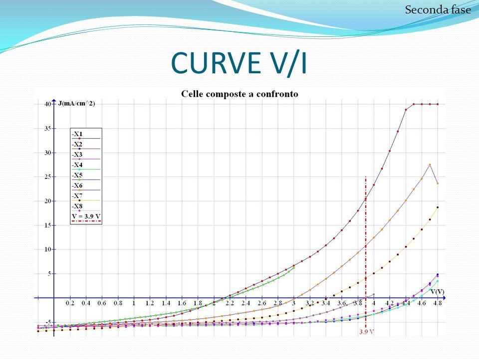 CURVE V/I Seconda fase