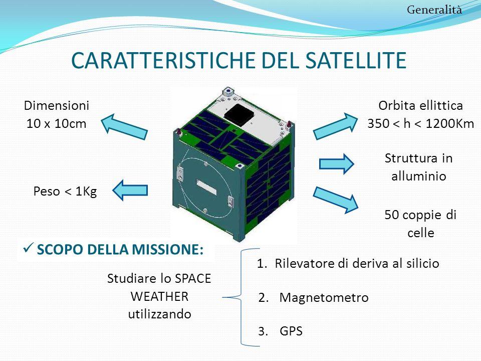 CARATTERISTICHE DEL SATELLITE Dimensioni 10 x 10cm Peso < 1Kg Orbita ellittica 350 < h < 1200Km 50 coppie di celle Struttura in alluminio SCOPO DELLA