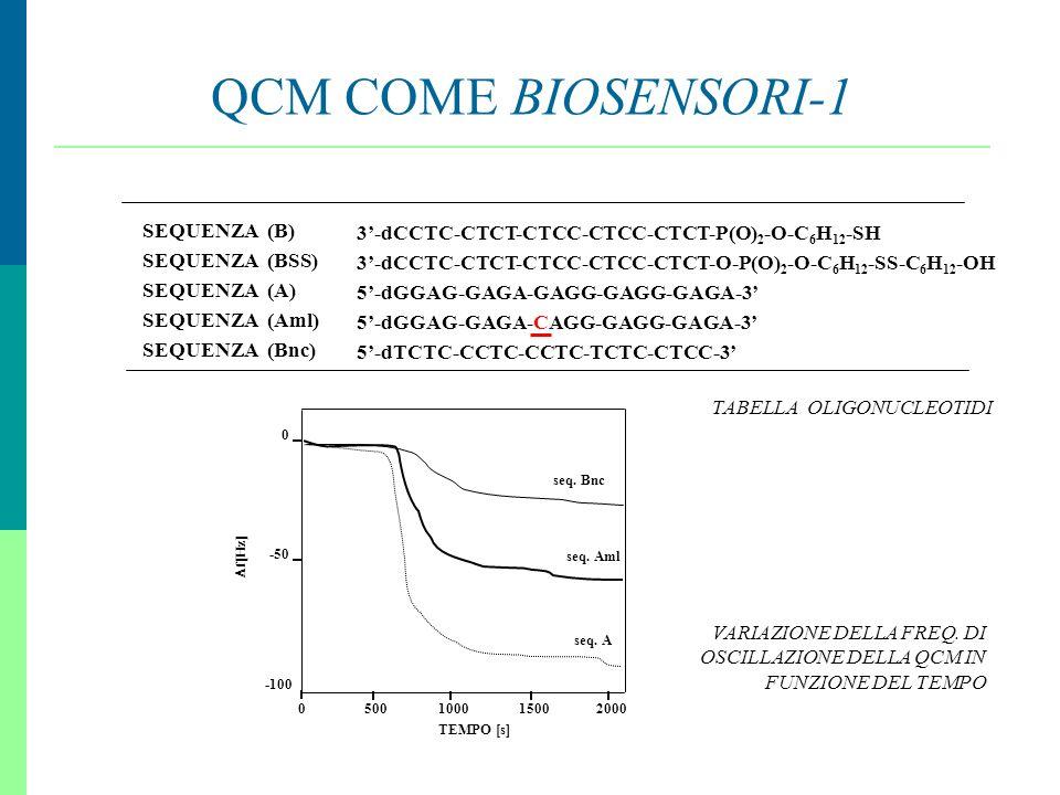 13 QCM COME BIOSENSORI-1 SEQUENZA (B) SEQUENZA (BSS) SEQUENZA (A) SEQUENZA (Aml) SEQUENZA (Bnc) 3-dCCTC-CTCT-CTCC-CTCC-CTCT-P(O) 2 -O-C 6 H 12 -SH 3-d