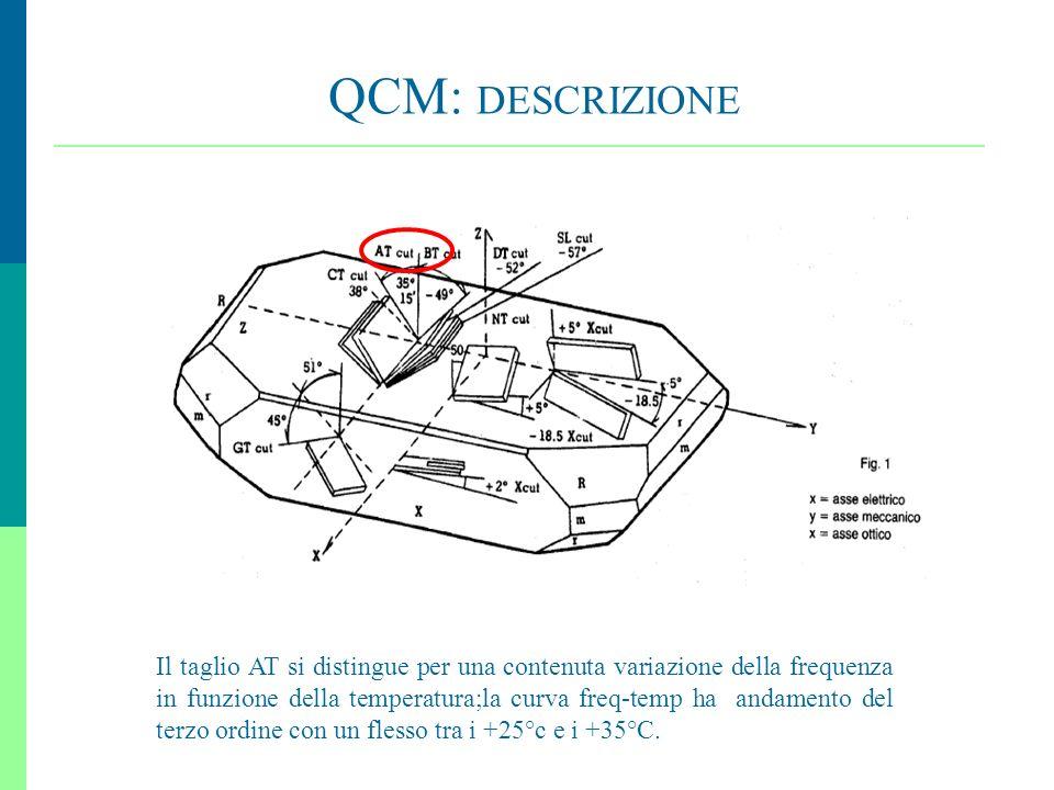 16 QCM: DESCRIZIONE Il taglio AT si distingue per una contenuta variazione della frequenza in funzione della temperatura;la curva freq-temp ha andamen