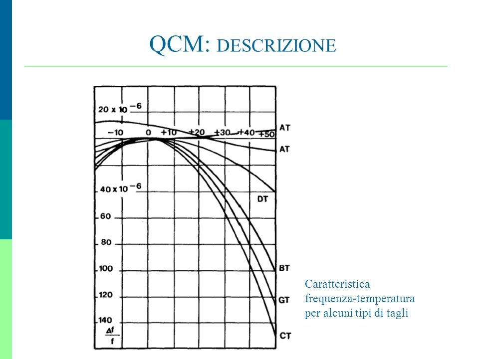 17 QCM: DESCRIZIONE Caratteristica frequenza-temperatura per alcuni tipi di tagli