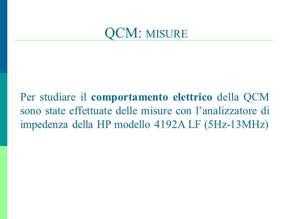 20 QCM: MISURE Per studiare il comportamento elettrico della QCM sono state effettuate delle misure con lanalizzatore di impedenza della HP modello 41