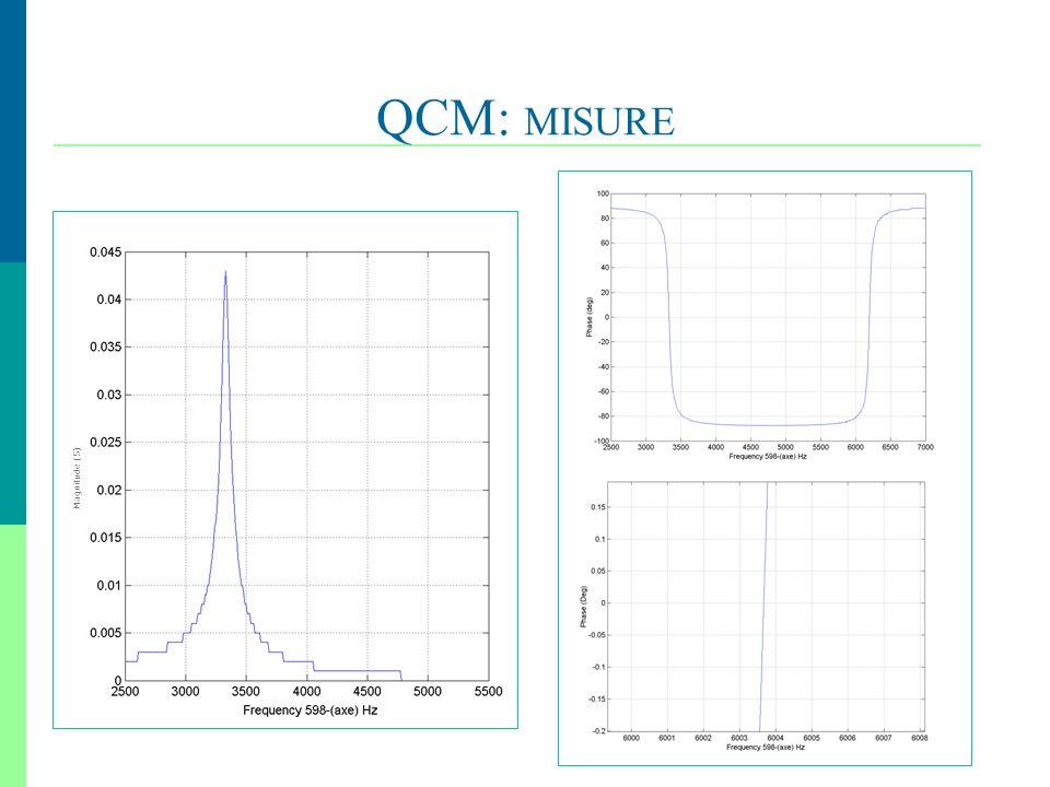 23 QCM: MISURE, Magnitude (S)