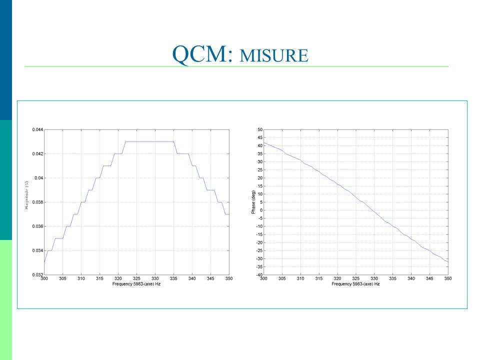 24 QCM: MISURE, Magnitude (S)