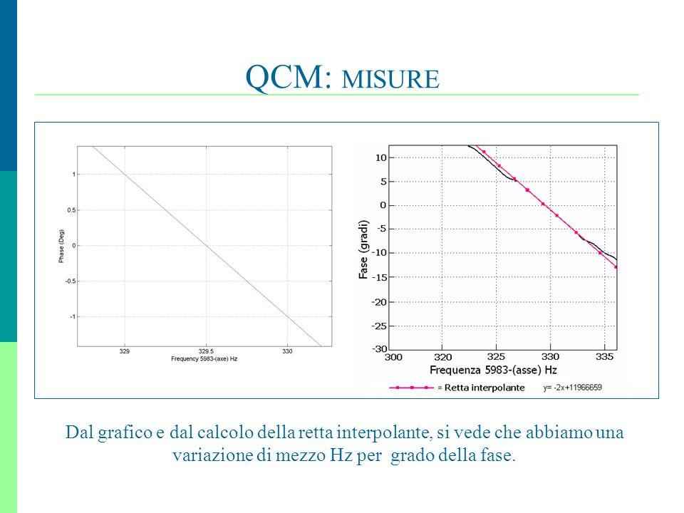 25 QCM: MISURE Dal grafico e dal calcolo della retta interpolante, si vede che abbiamo una variazione di mezzo Hz per grado della fase.