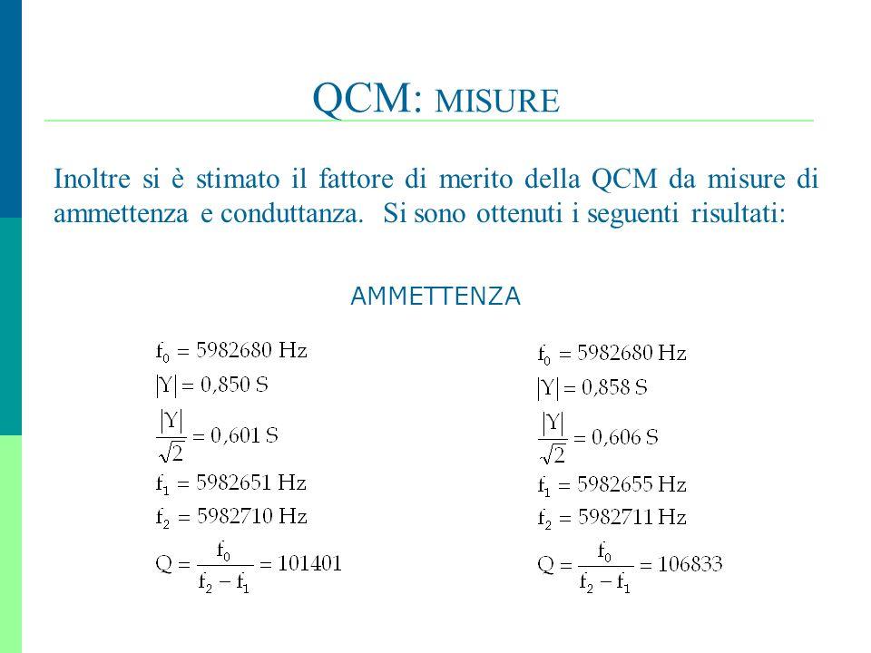 26 QCM: MISURE Inoltre si è stimato il fattore di merito della QCM da misure di ammettenza e conduttanza. Si sono ottenuti i seguenti risultati:, AMME