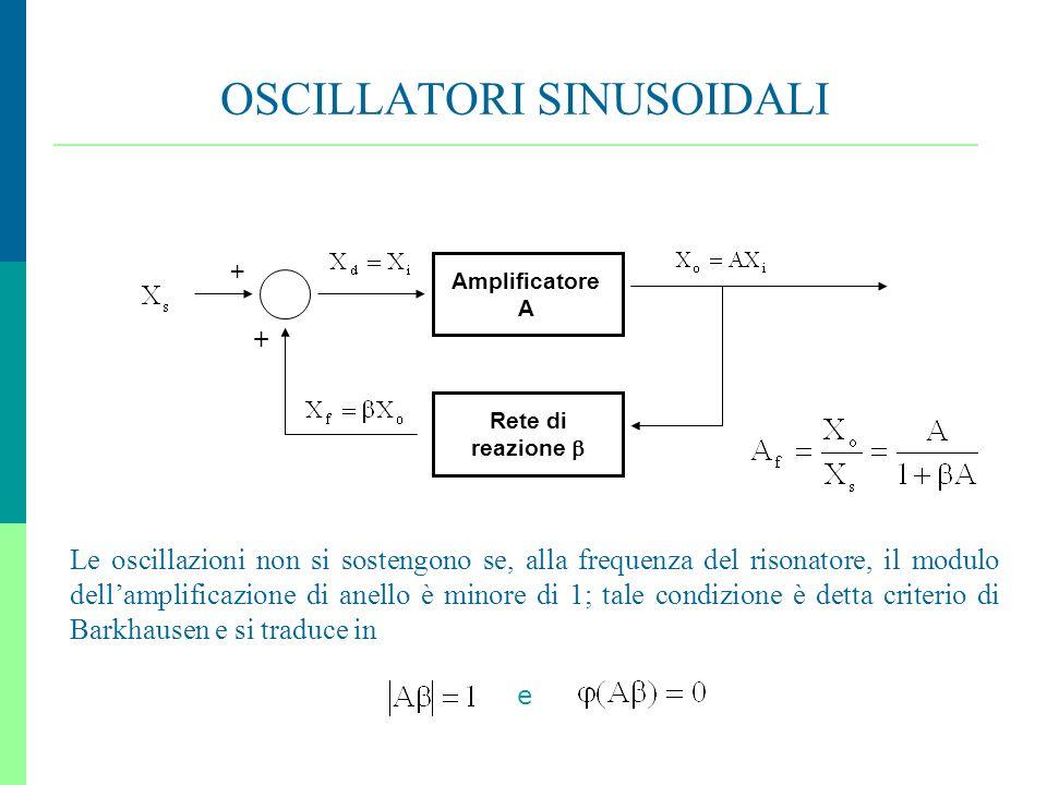 27 OSCILLATORI SINUSOIDALI, Amplificatore A Rete di reazione Le oscillazioni non si sostengono se, alla frequenza del risonatore, il modulo dellamplif