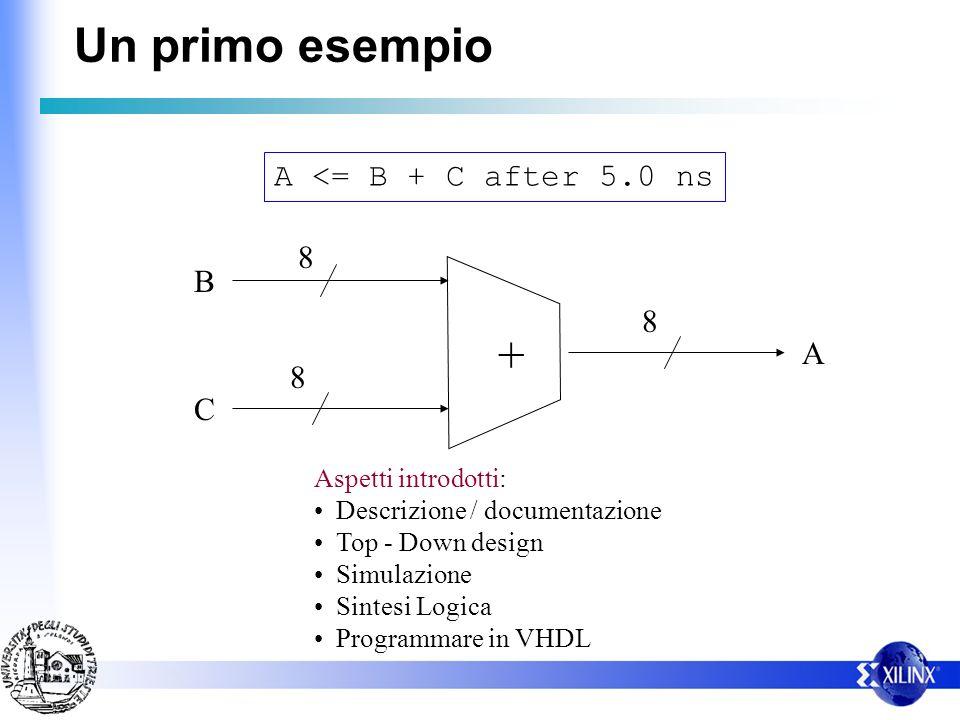 Un primo esempio A <= B + C after 5.0 ns B C A + 8 8 8 Aspetti introdotti: Descrizione / documentazione Top - Down design Simulazione Sintesi Logica P