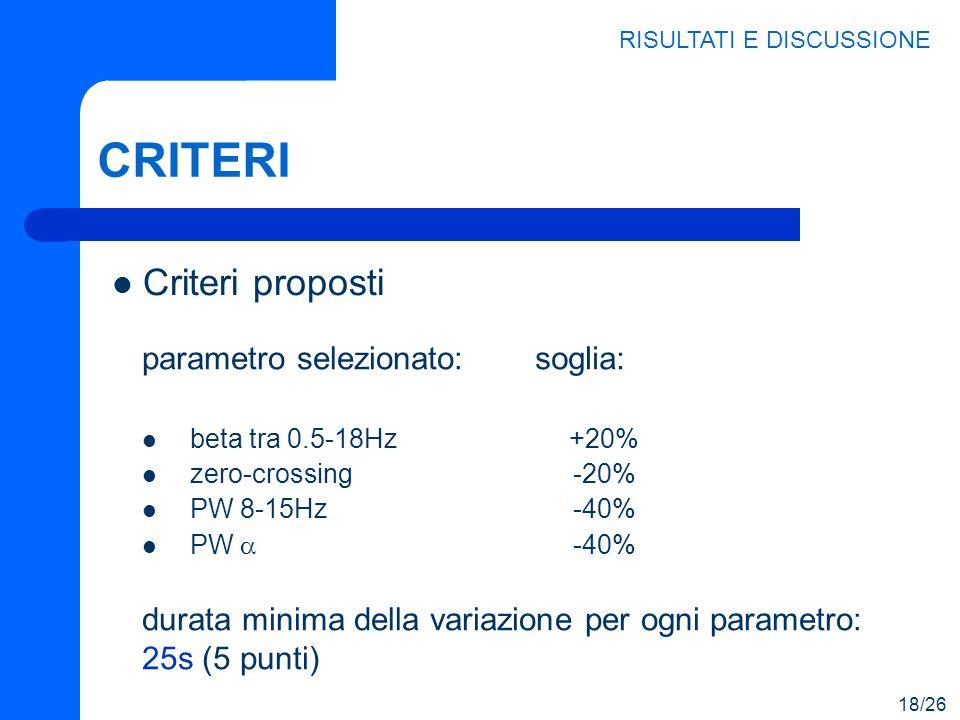 CRITERI parametro selezionato: beta tra 0.5-18Hz zero-crossing PW 8-15Hz PW soglia: +20% -20% -40% Criteri proposti RISULTATI E DISCUSSIONE 18/26 dura