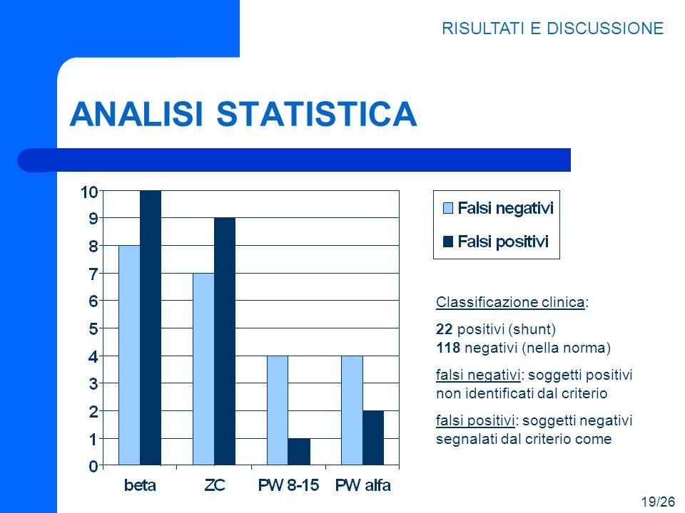 ANALISI STATISTICA RISULTATI E DISCUSSIONE 19/26 Classificazione clinica: 22 positivi (shunt) 118 negativi (nella norma) falsi negativi: soggetti posi