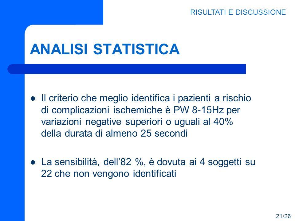 ANALISI STATISTICA Il criterio che meglio identifica i pazienti a rischio di complicazioni ischemiche è PW 8-15Hz per variazioni negative superiori o