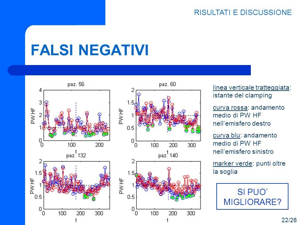 FALSI NEGATIVI RISULTATI E DISCUSSIONE 22/26 SI PUO MIGLIORARE? linea verticale tratteggiata: istante del clamping curva rossa: andamento medio di PW