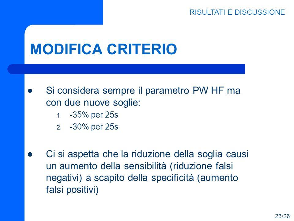 MODIFICA CRITERIO Si considera sempre il parametro PW HF ma con due nuove soglie: 1. -35% per 25s 2. -30% per 25s Ci si aspetta che la riduzione della