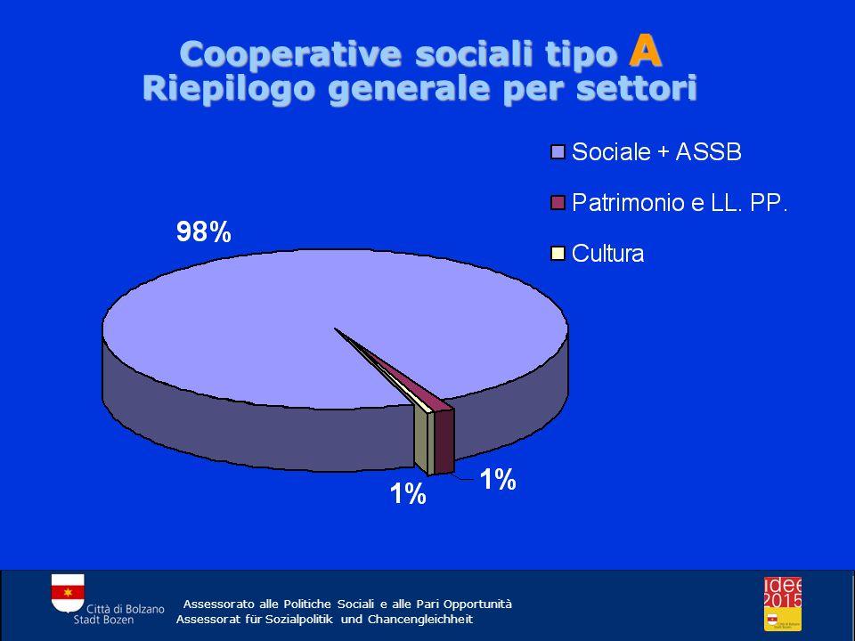 Cooperative sociali tipo A Riepilogo generale per settori Assessorato alle Politiche Sociali e alle Pari Opportunità Assessorat für Sozialpolitik und