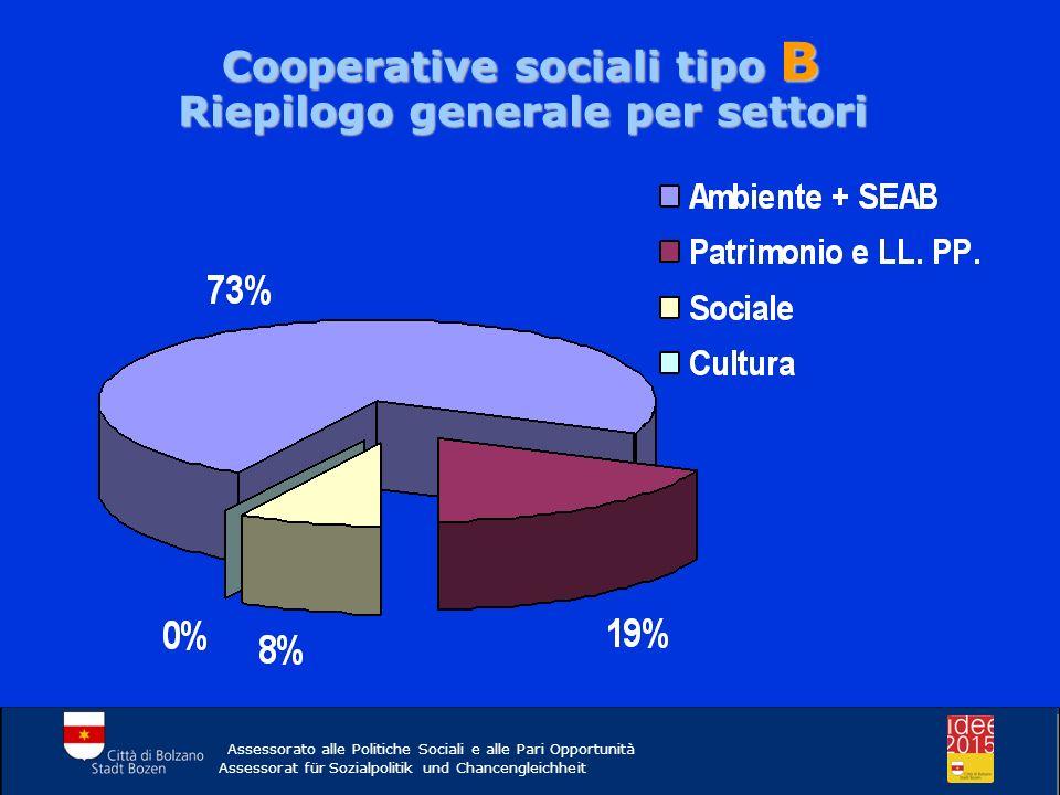 Cooperative sociali tipo B Riepilogo generale per settori Assessorato alle Politiche Sociali e alle Pari Opportunità Assessorat für Sozialpolitik und