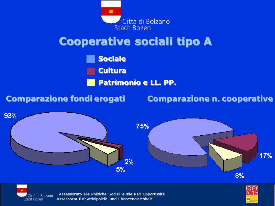Cooperative sociali tipo A Assessorato alle Politiche Sociali e alle Pari Opportunità Assessorat für Sozialpolitik und Chancengleichheit Comparazione